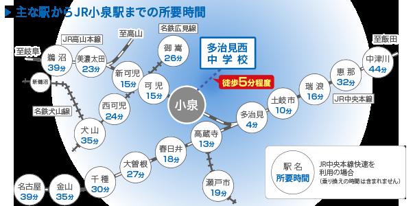 主な駅からJR小泉駅までの所要時間